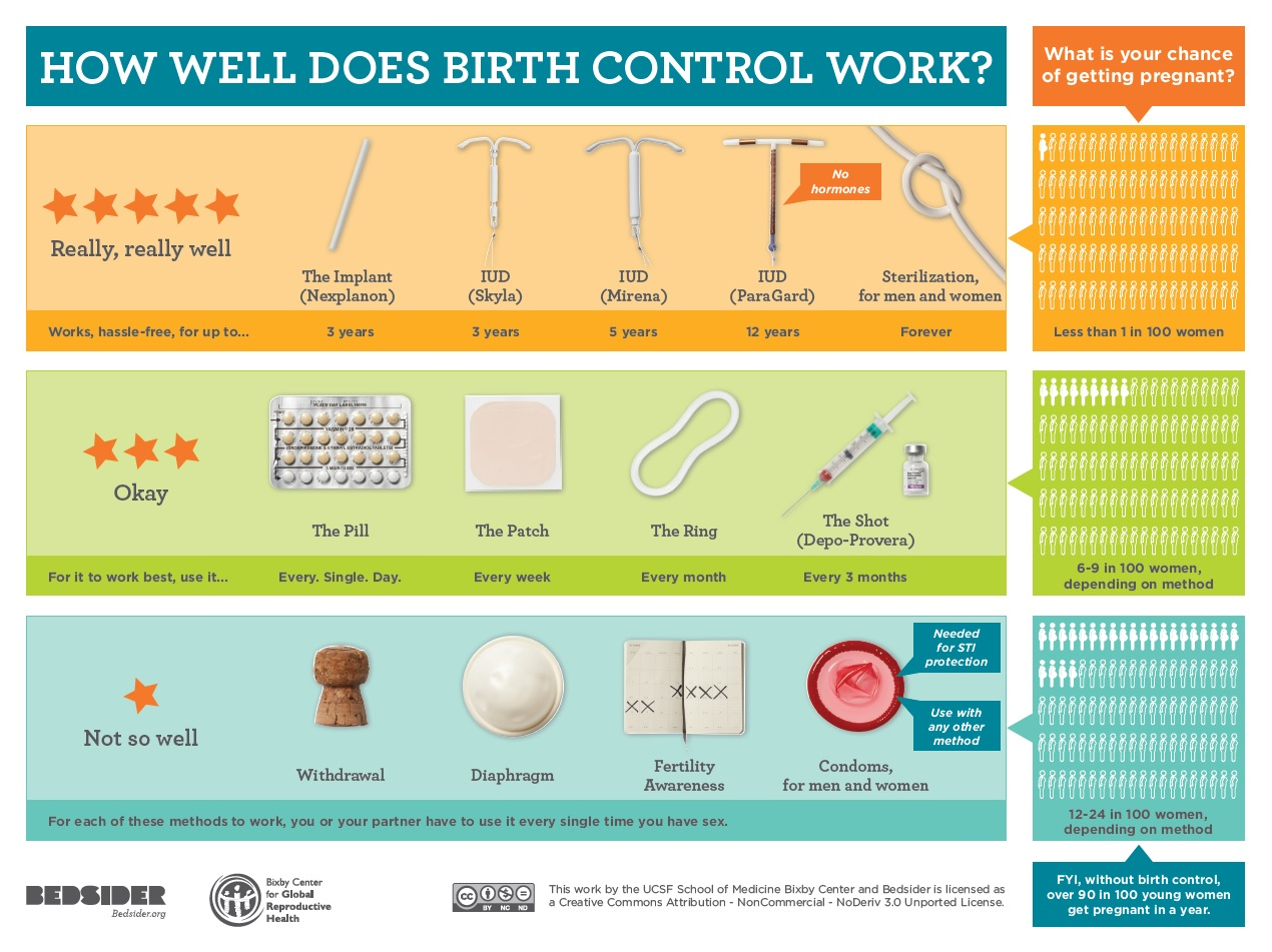 Birth Control   Grandmothers for Reproductive Rights